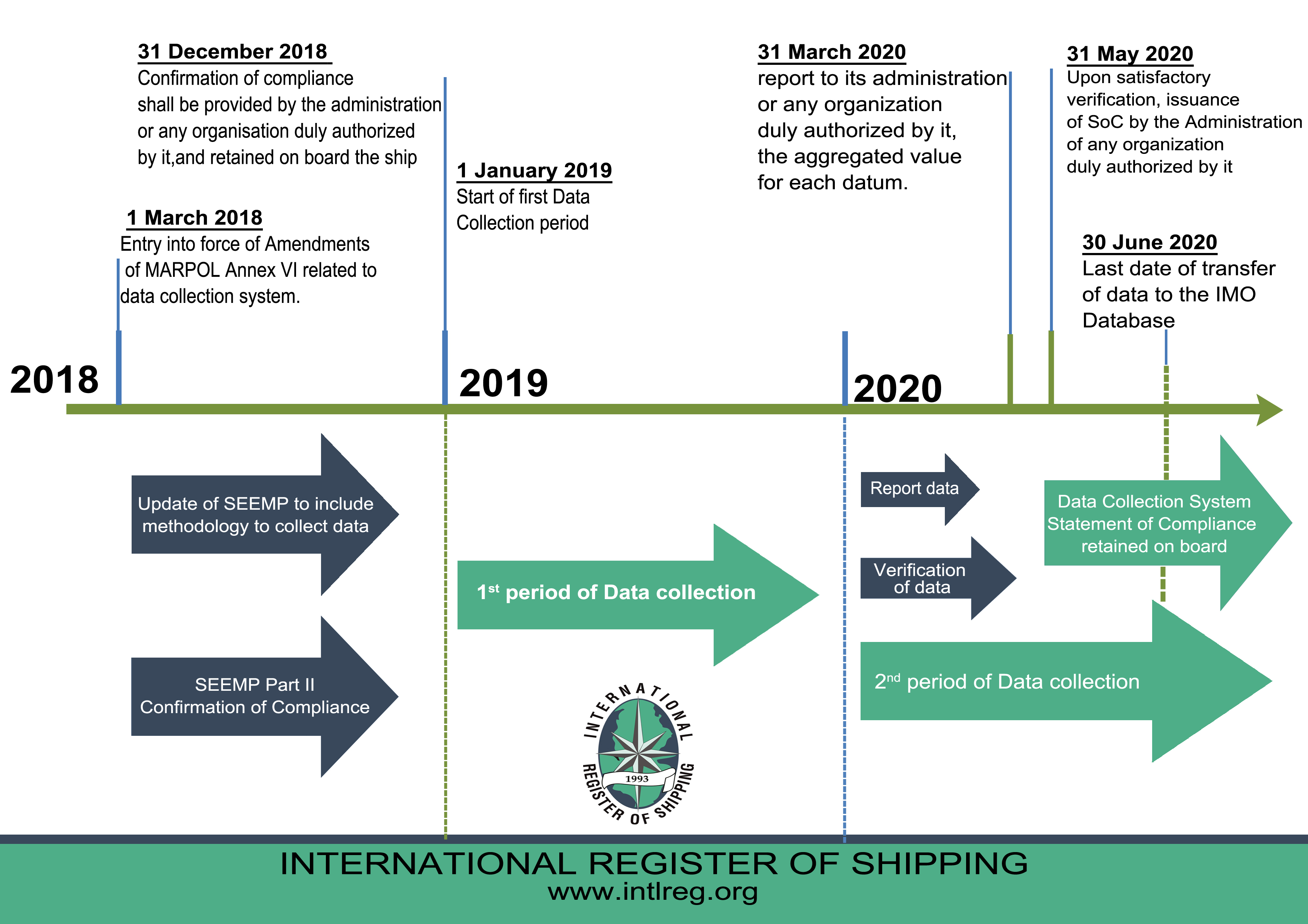 DEADLINE FOR IMO DCS  BY 31 MAY 2020 – STATEMENT OF COMPLIANCE SHALL BE ISSUED AND BE ON BOARD.